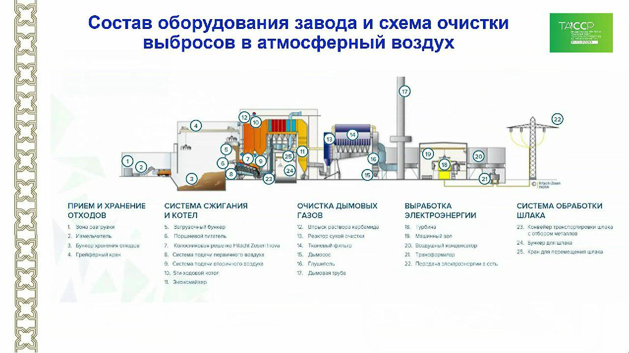 Переработка мусора в россии 2019