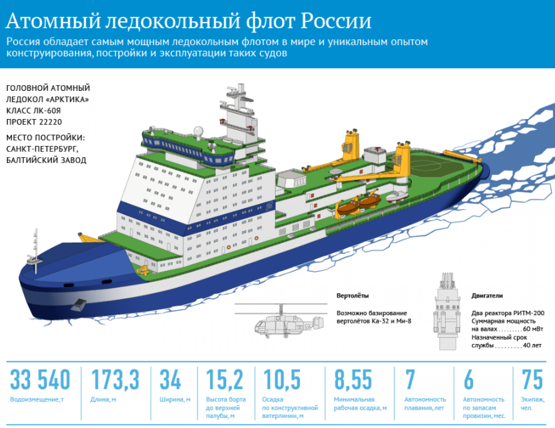 Атомный ледокол «Арктика» проекта 22220 2017 года