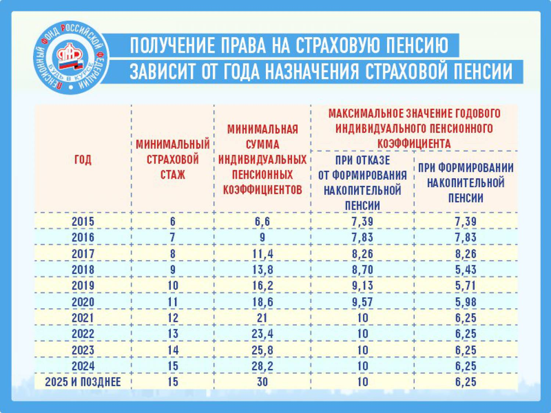 Индексация по старости пенсии в 2013 году в россии по старости